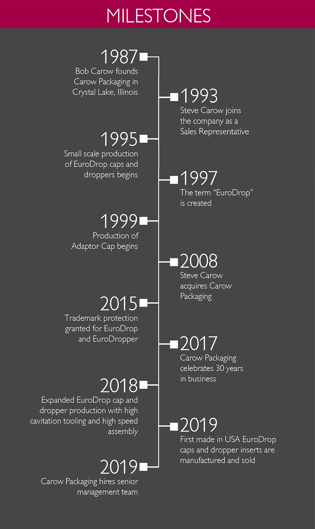 carow-milestones